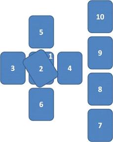 how to use a 10 card tarot Spread