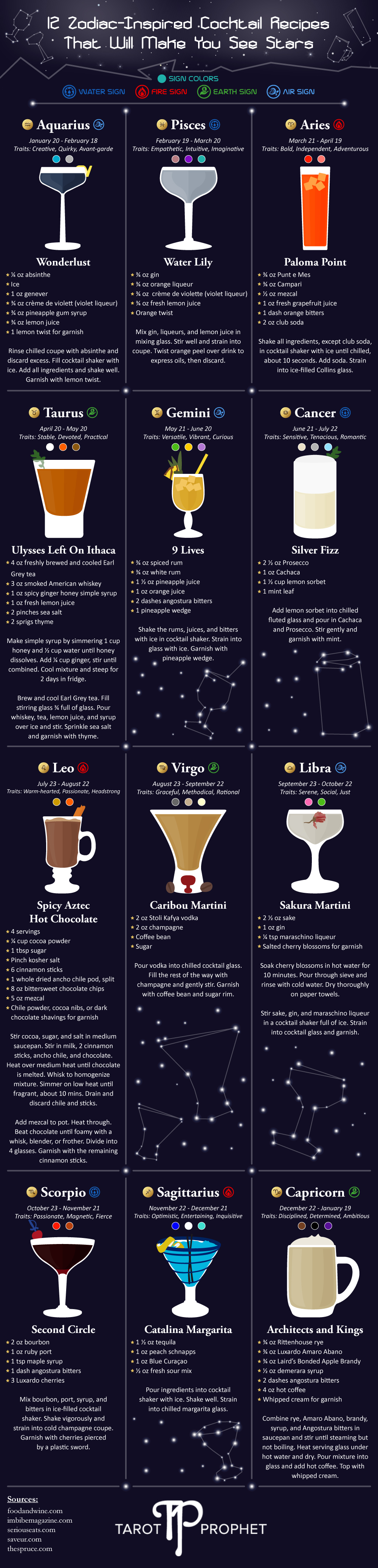 12 Zodiac-Inspired Cocktail Recipes That Will Make You See Stars - TarotProphet.com - Infographic